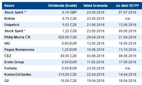 dividendove-akcie